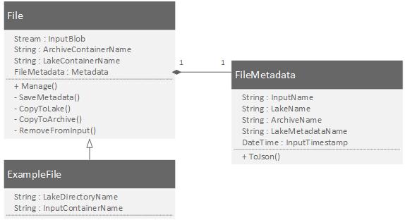 File Management - Structure