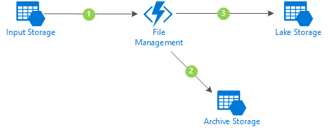 File Management - Flow