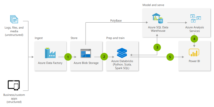 Modern Datawarehouse Diagramm